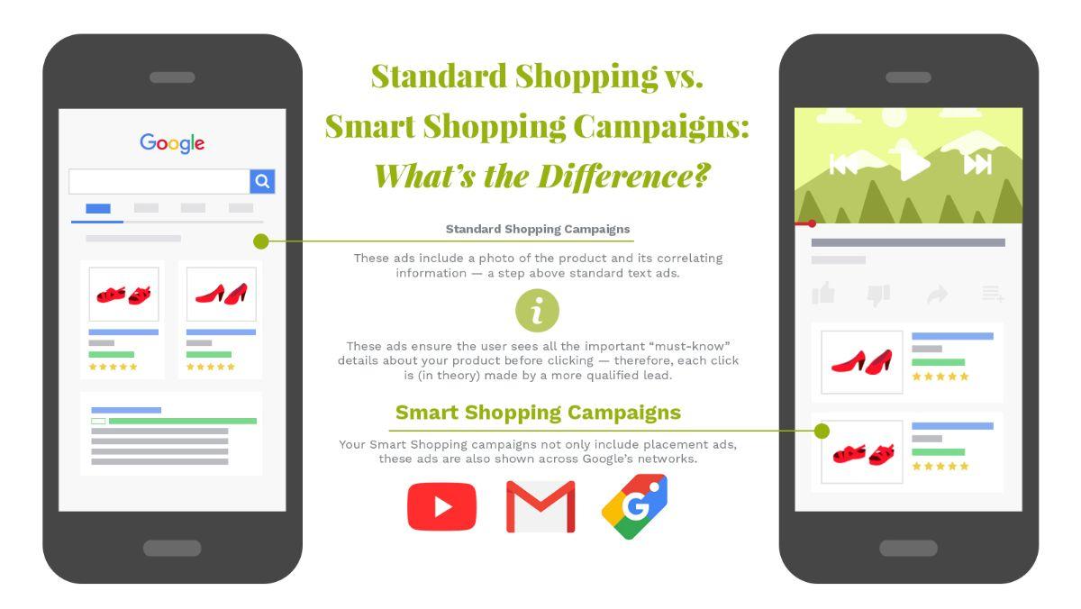 Google Ads Standard shopping vs Smart shopping