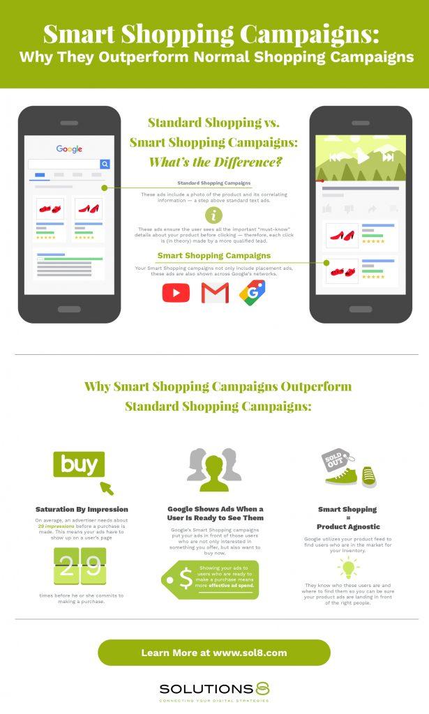 Smart shopping vs Standard shopping infographic